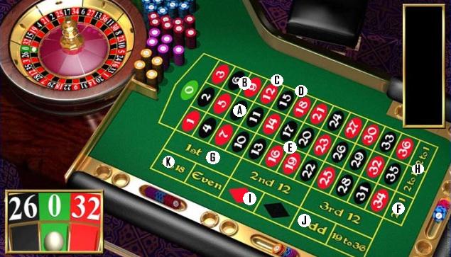 Verschiedene Arten des Setzens bei Live Roulette